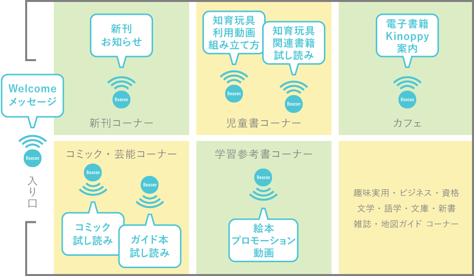 武蔵小杉店内 Beacon設置マップ